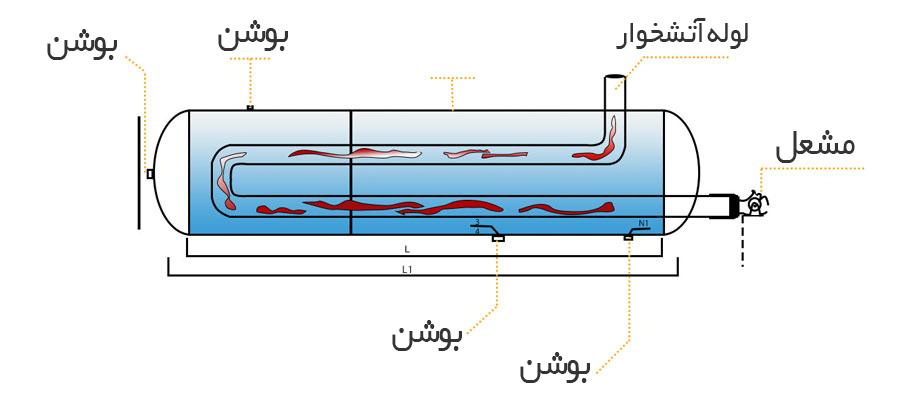 iranshofazh-pic-3-min